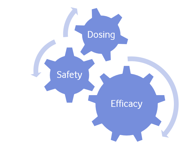 So, we need stats to test our pipeline drug – but which technique do we use?